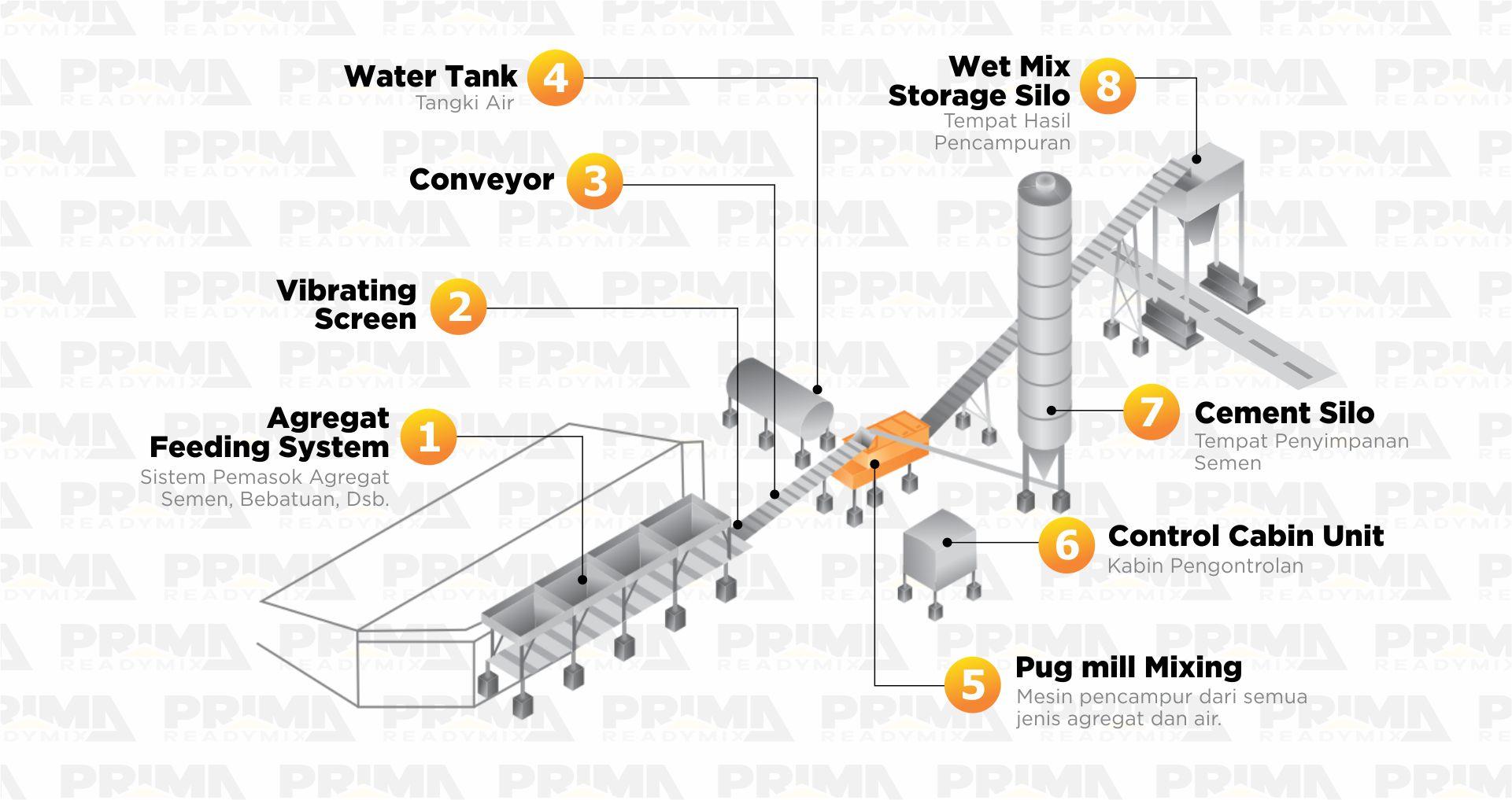 Proses Pengolahan Batching Plant Beton